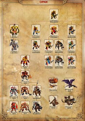 Кодекс войны, орки - схема, 344KB